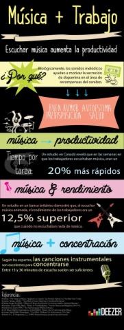 La música y la productividad en el trabajo